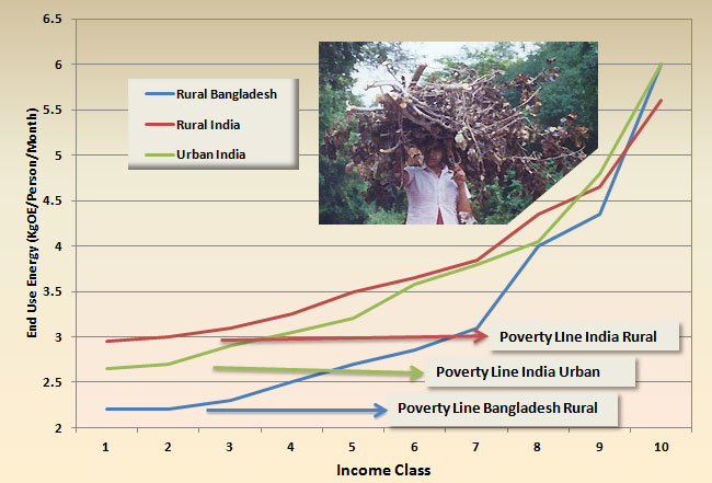 urban poverty vs rural poverty