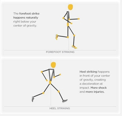 body position for forefoot-midfoot strike vs heel strike