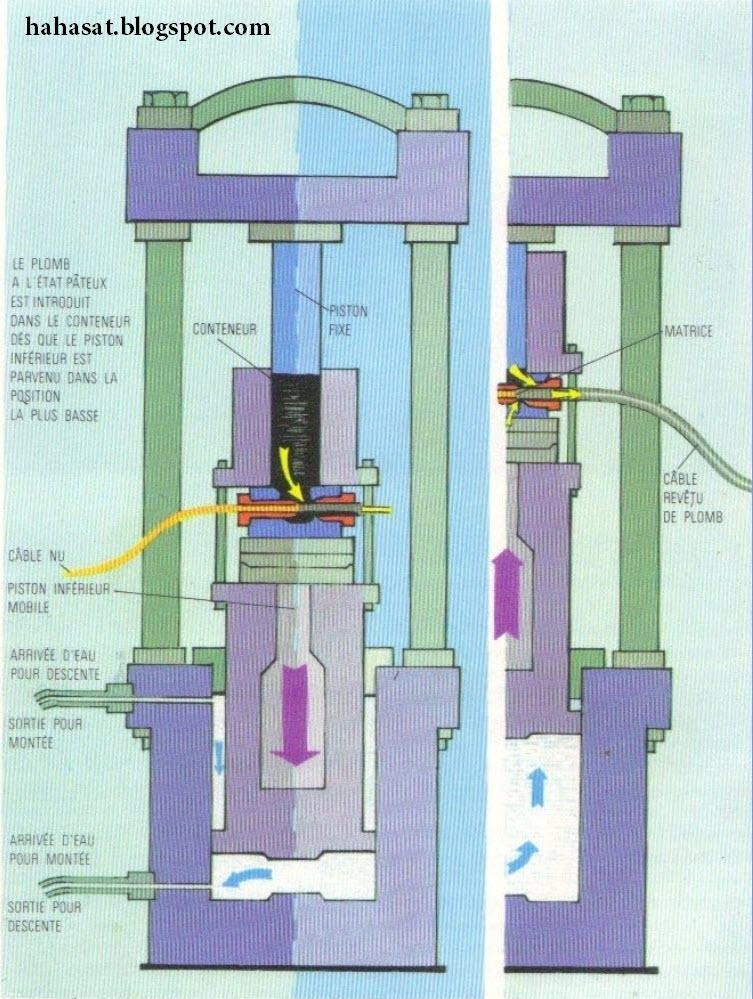 La Presse Hydraulique Fonctionne En Vertu Du0027un Principe Fameux, établi Par  Pascal : Celui De Lu0027égalité De Pression Dans Les Liquides.