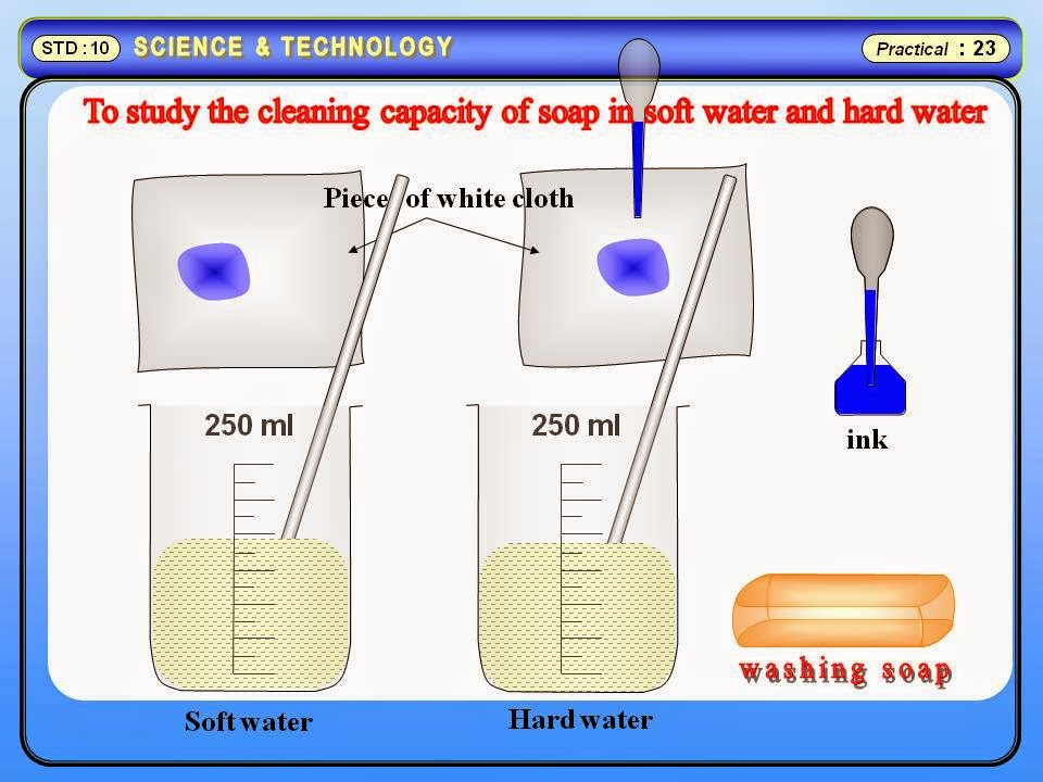 Physics Learn: Cleaning capacity of soap in soft & hard water ...