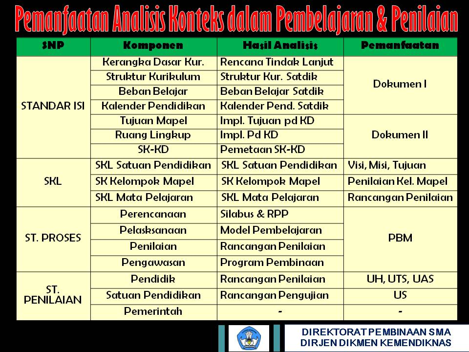 WORKSHOP IMPLEMENTASI ANALISIS KONTEKS DALAM PENGEMBANGAN KTSP