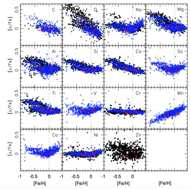This figure from the paper shows the abundance of different elements in stars versus their abundances of iron. In each square, you can see a plot of the abundance of one element (represented by [x/Fe]) against the abundance of iron (represented by [Fe/H]). Each red dot, black square, or blue X represents a star. The red dots are the small planet-hosting stars studied in this new work. You can see how they do not stand out from the rest of the stars, which were studied in other publications, some of which host planets and some of which have no known planets. The green dashed lines show these values for our Sun.