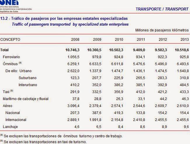 Estadísticas hasta el año 2013 de la transportación de pasajeros en Cuba por empresas especializadas del Estado cubano