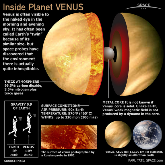 venus planet revolution - photo #25