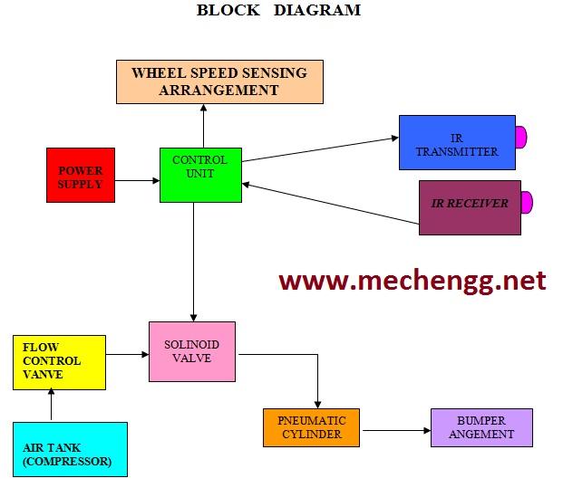 Block diagram reducer #2 Architecture Block Diagram TV Repair Diagrams signal-flow graph reduction using matlab
