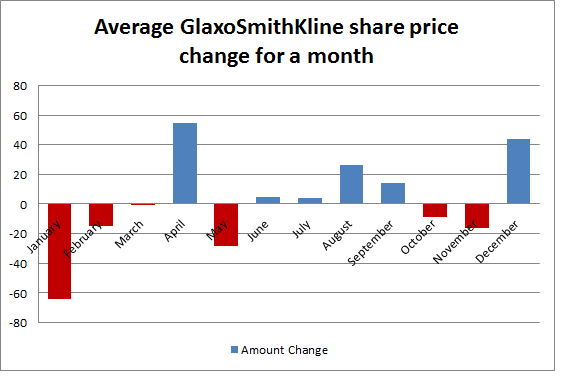 Average GlaxoSmithKline share price change for a month