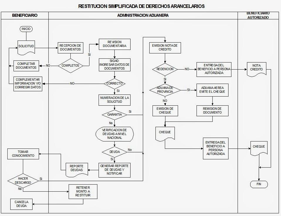 Restitucion simplificada de derechos arancelarios diagrama de restitucion simplificada de derechos arancelarios diagrama de flujo ccuart Gallery