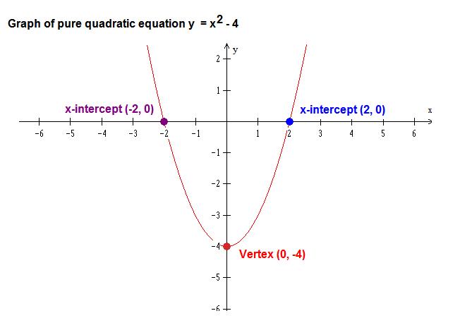 The Math Blog: Graphing pure quadratic equations