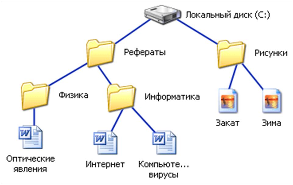 Файловая система файловая система - это совокупность файлов и папок и взаимосвязи между ними