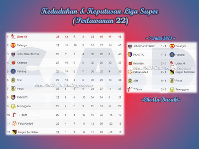 130707+Kedudukan+&+Keputusan+Liga+Super+2013+P22.jpg