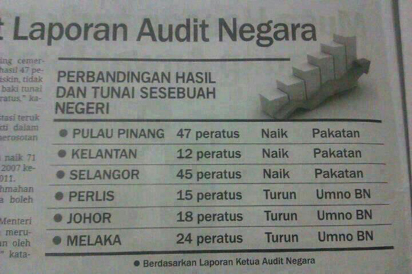 Kuala lumpur pada 12hb mac 2013 yang lalu diakui oleh audit negara