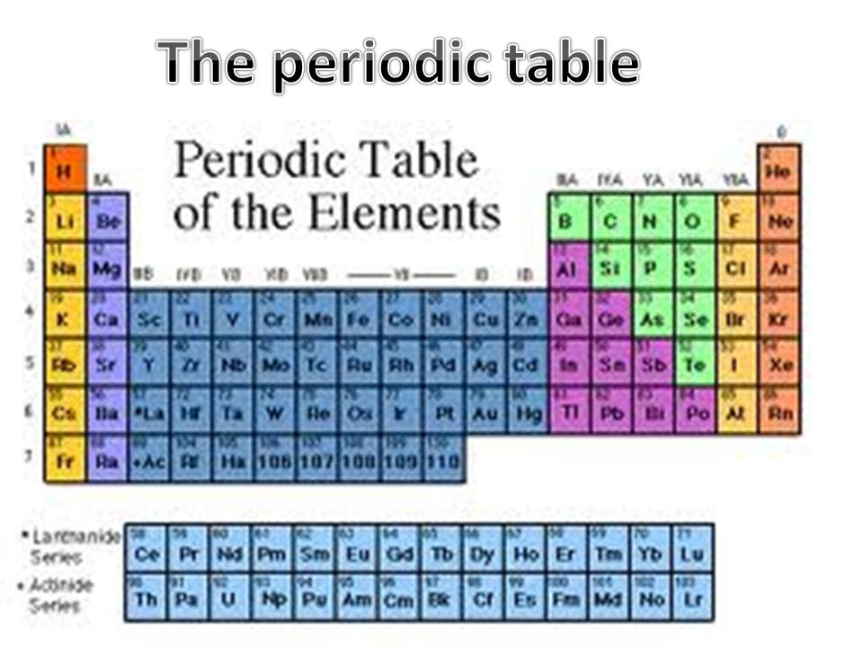 Year 8 ict periodic table periodic table urtaz Choice Image