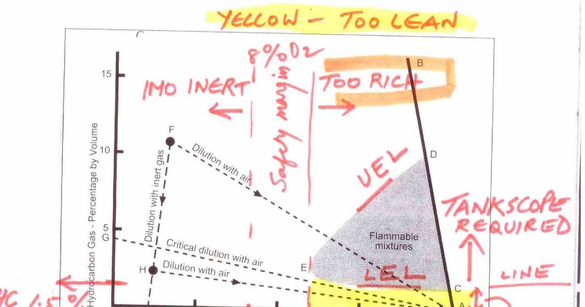 Ajit Vadakayil  Flammability Composition Diagram
