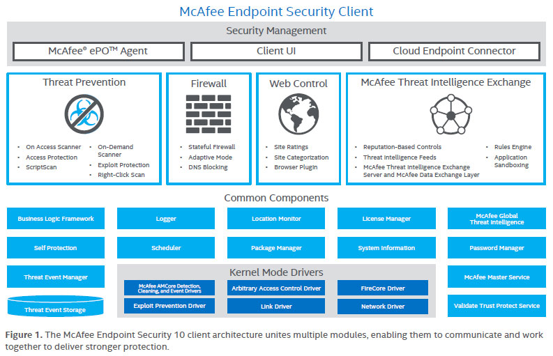Artfulbodger Itpro Mcafee Endpoint Security 10 1 0 Released
