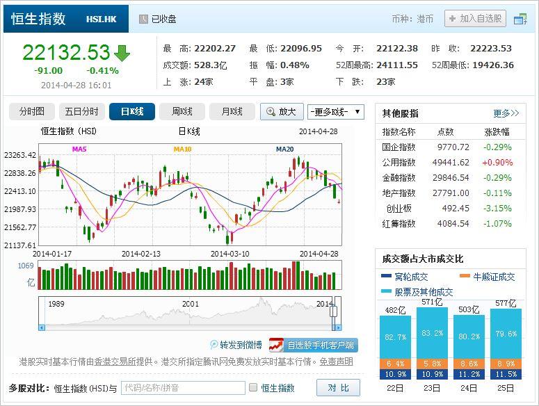 中国株コバンザメ投資 香港ハンセン指数20140428