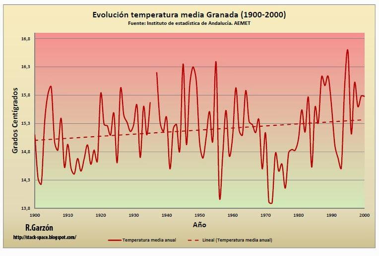 Evolución de la temperatura media en Granada desde el año 1900 a 2000. Cambio climático