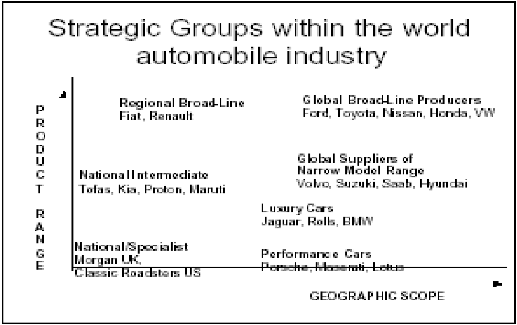 volkswagen groups strategy and automobile industry marketing essay Volkswagen is the parent company of car brand beetlethis case is embedded deeply into the marketing problems of an organization it looks into the dilemmas that the managers have to face in terms of perfectly positioning their brands.