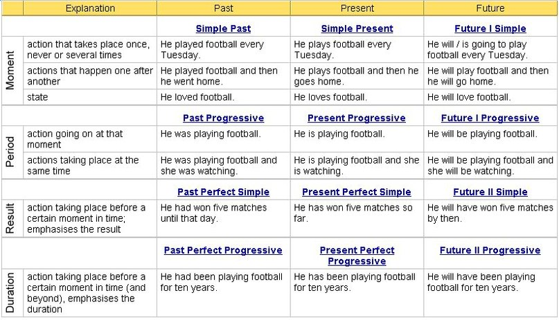 Click on english verb tense system for 12 verb tenses table