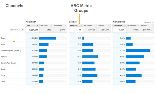The new Acquisitions overview report shows channels performance based on metric groups. Many reports will now display metrics in groups based on acquisition, behavior and conversions.