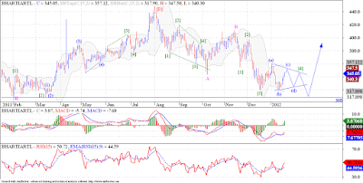 Bharti on the verge of completing a 4 yr long 'Triangle Pattern'!