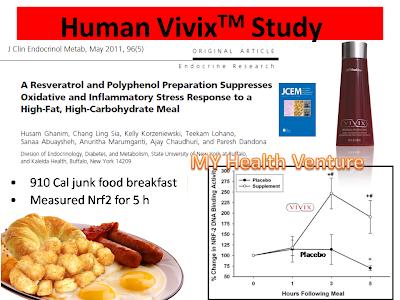 Kajian Klinikal Vivix