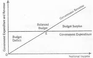 graph showing you have to have income to balance the budget