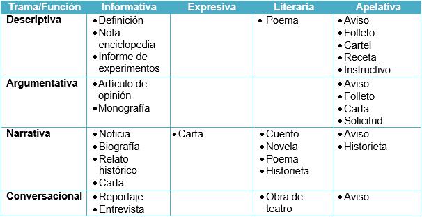 Tipología y Técnicas de Comunicación: HACIA UNA TIPOLOGÍA DE LOS TEXTOS