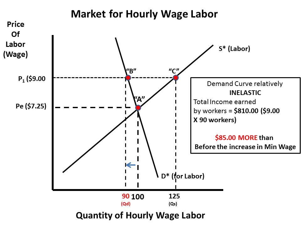If Demand For Labor Is Relatively INELASTIC, Then An Increase In The Minimum  Wage (+24%) Will Reduce Employment To 90 Workers From 100, Or 10% LESS Than  ...