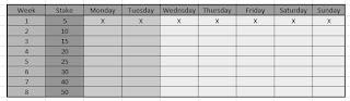 week stakes