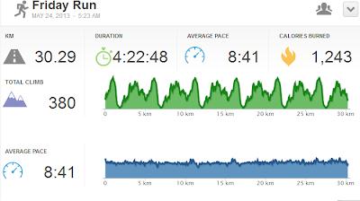 Runkeeper, Full marathon training