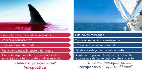 estratégia-oceano-azul