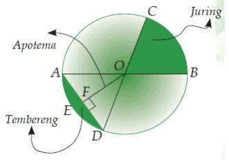 Rumus keliling lingkaran dan rumus luas lingkaran