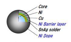 Plastic Core Solder Spheres