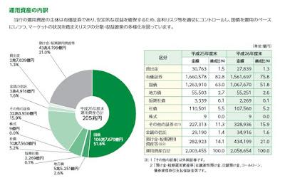ゆうちょ銀行 運用資産構成割合