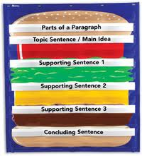 hamburger model for essay writing Hamburger essay outline: free writing tool printable to help children create strong essays with thesis, 3 main points, and conclusion.