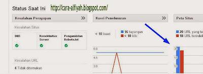 Cara Membuat Sitemap Blog Untuk Google