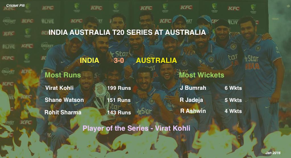 India australia T20 series stats