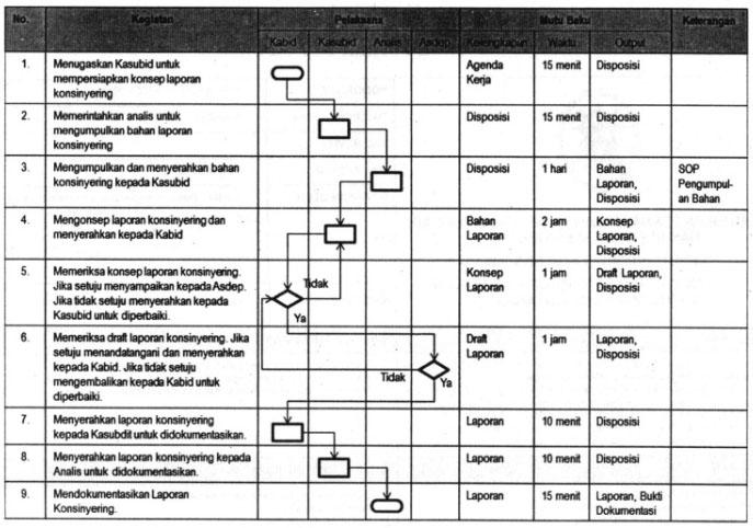 Bentuk Halaman Isi/Uraian SOP
