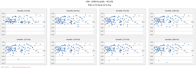 SPX Short Options Straddle Scatter Plot IV Rank versus P&L - 45 DTE - Risk:Reward Exits