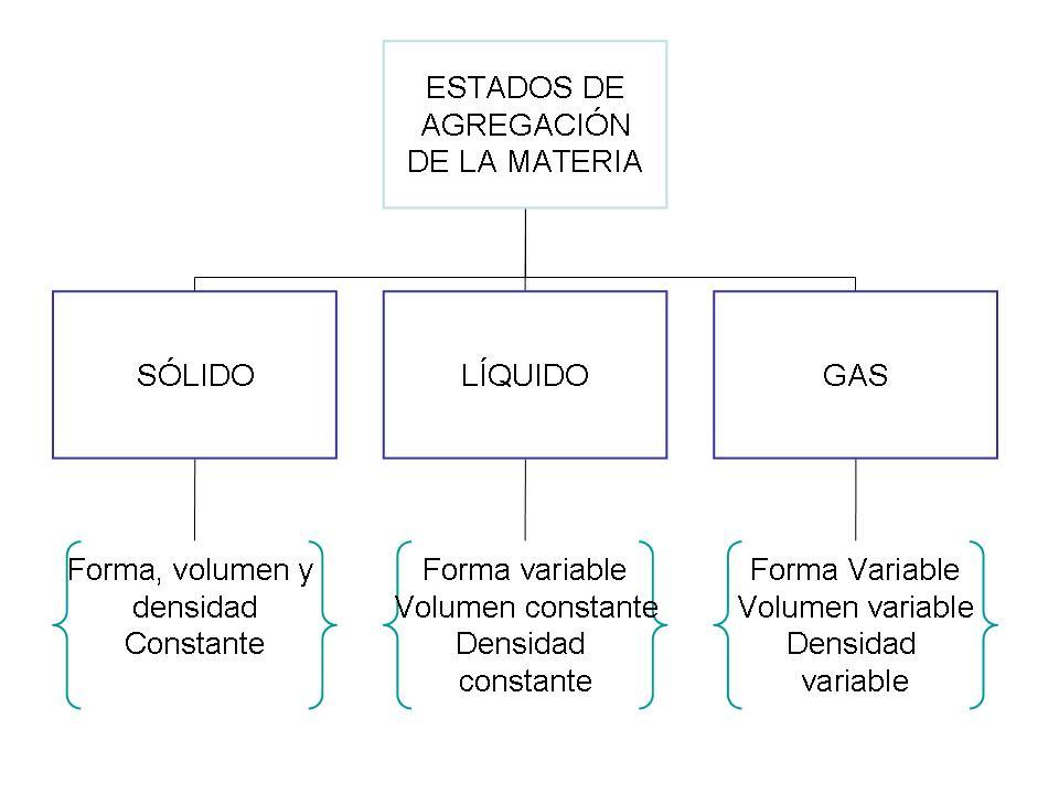 Identificaci n de las propiedades f sicas de los materiales for Inmobiliaria o inmobiliaria