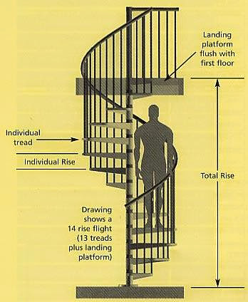 Spiral Staircase Design Calculation - AyanaHouse