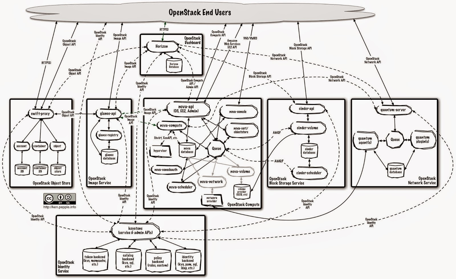 kk u0026 39 s linux sysadmin foundation  installing openstack