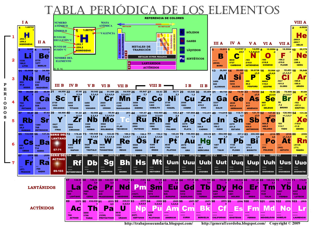 Tabla periodica z a n images periodic table and sample with full tabla periodica z a n urtaz Choice Image