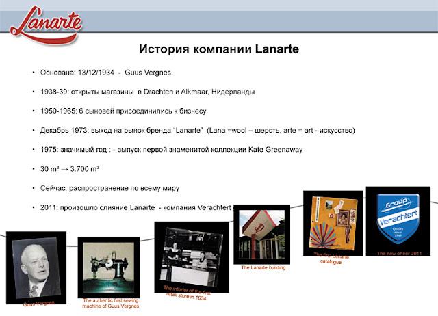 История компании Lanarte