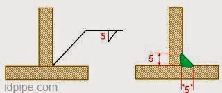 dimensi dalam symbol pengelasan