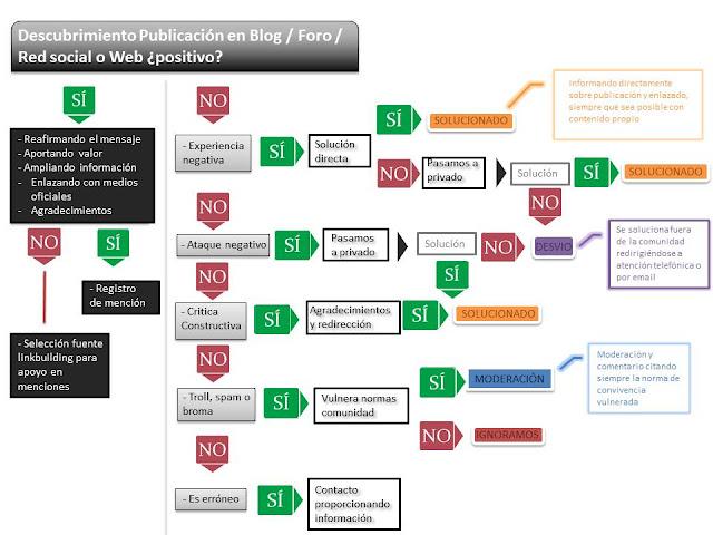 Protocolo, Crisis, Monitorización, Social Media, Marca, Branding,