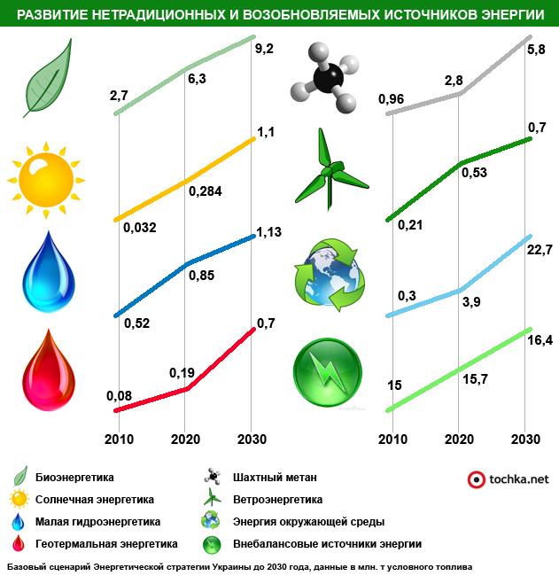 Возобновляемая энергия для дома своими руками