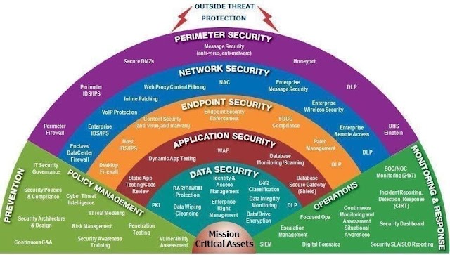 #Cybersecurity market