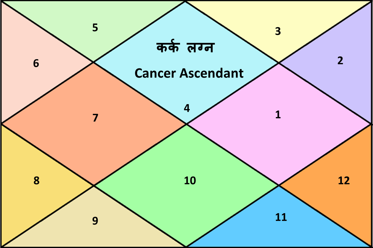 cancer lagna ascendant karka