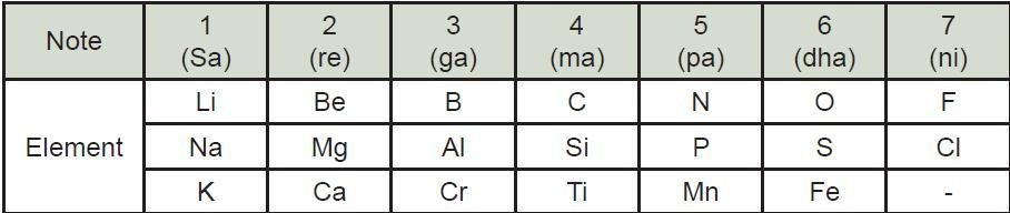 Chemistry Ncert Study Material